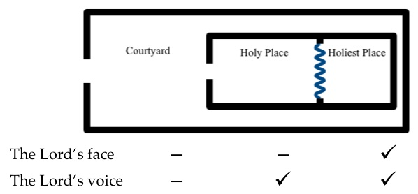 The rooms in the tabernacle symbolize the presence of God (the Holiest Place) and how we are separated from His presence both temporally (the Holy Place) and spiritually (the Courtyard).
