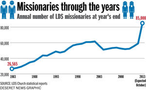 Mormon Missionary Numbers