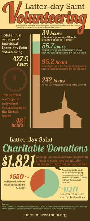 Mormon volunteerism