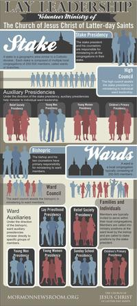 LDS Lay Clergy Info-graphic
